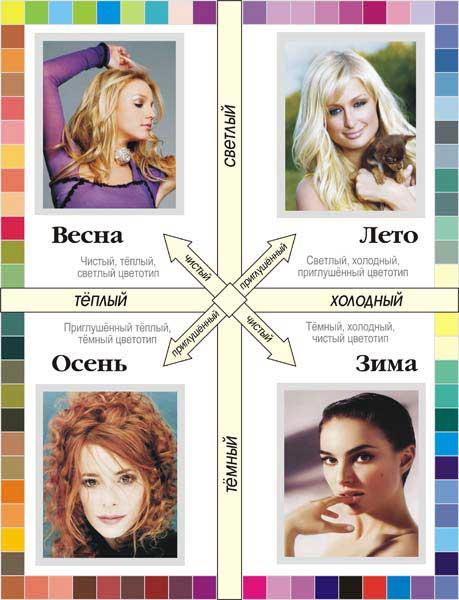 Цветовое типирование